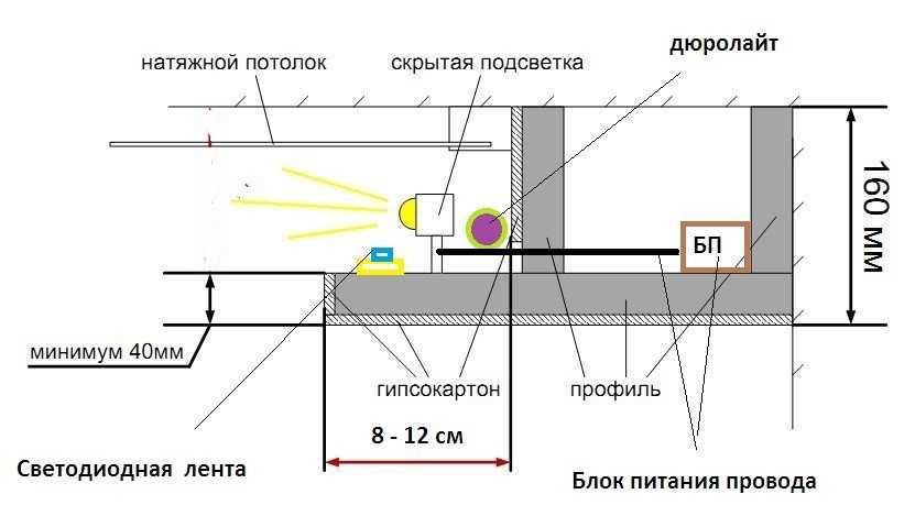 Схема размещения источников света на нише гипсокартонного короба