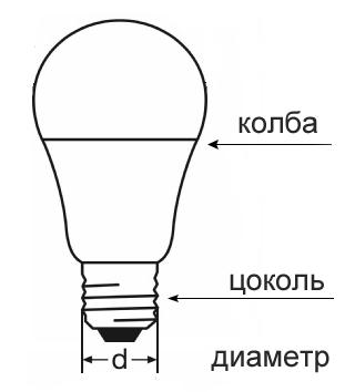 Устройство классической лампочки