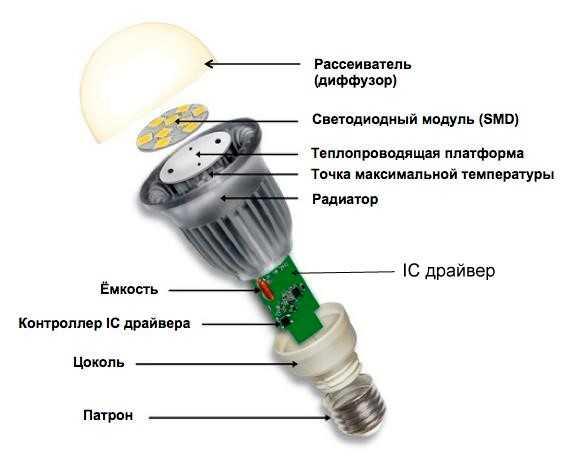 Устройство стандартной светодиодной лампочки