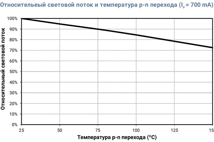 графика зависимости интенсивности светового потока от температуры.