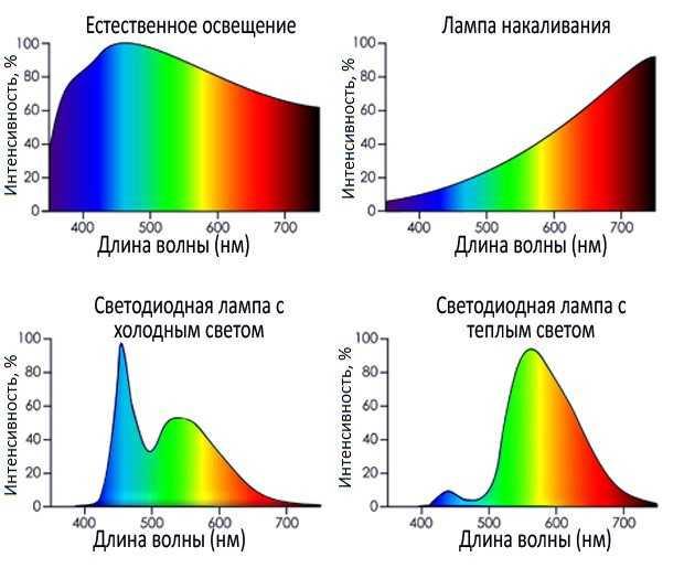 Спектр излучения разных световых источников