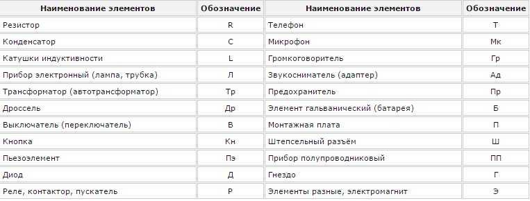 Буквенное обозначения в электрических схемах