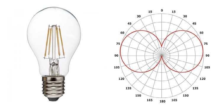 Диаграмма направленности светодиодной лампы