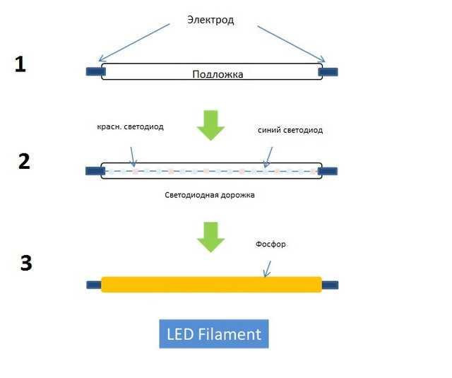 Схематическое изображение филаментного светодиода
