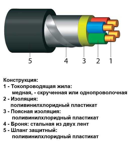 Устройство бронированного кабеля