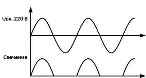 Зависимость свечения кристалла от направления переменного тока