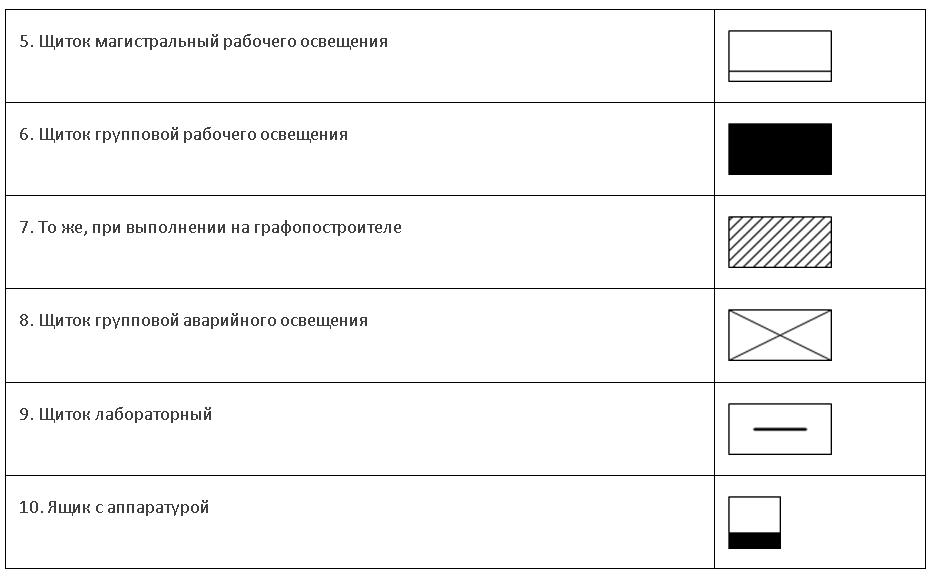 Как на схеме обозначается электрощитовая